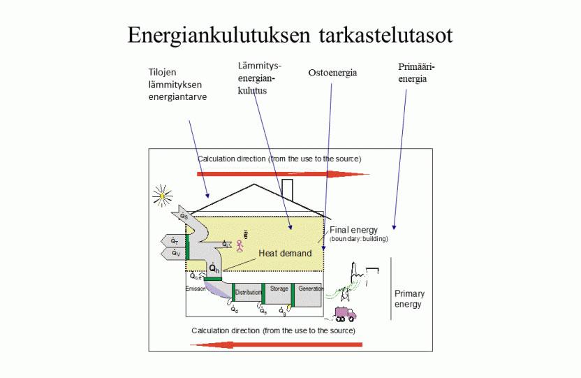 Rakennuksen nettoenergiaa ja mahdollisia häviöitä primäärienergiaan, joita on kuvattu öljylle ja sähkölle.